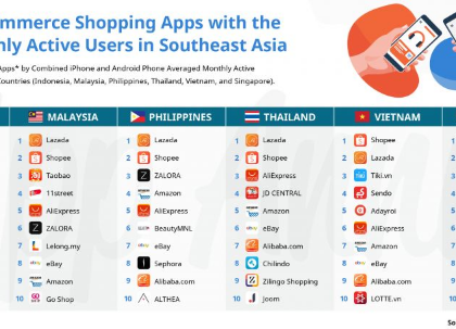 iPrice: 2019 Q1 Southeast Asia E-commerce Report